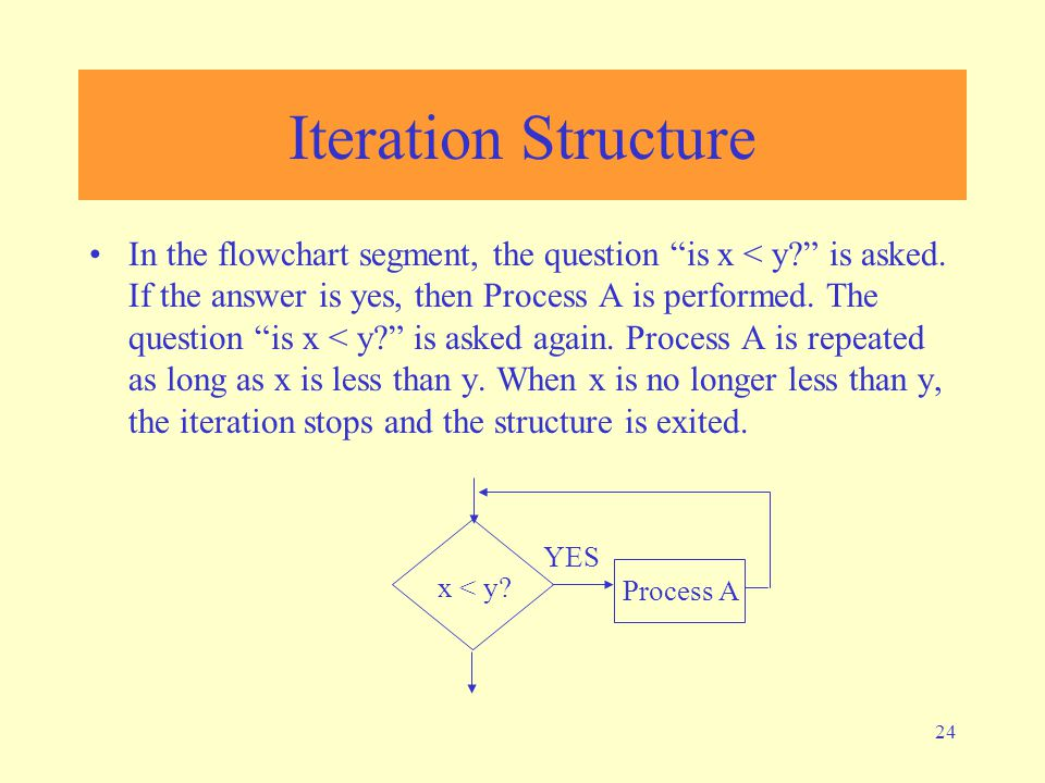 Iteration Structure