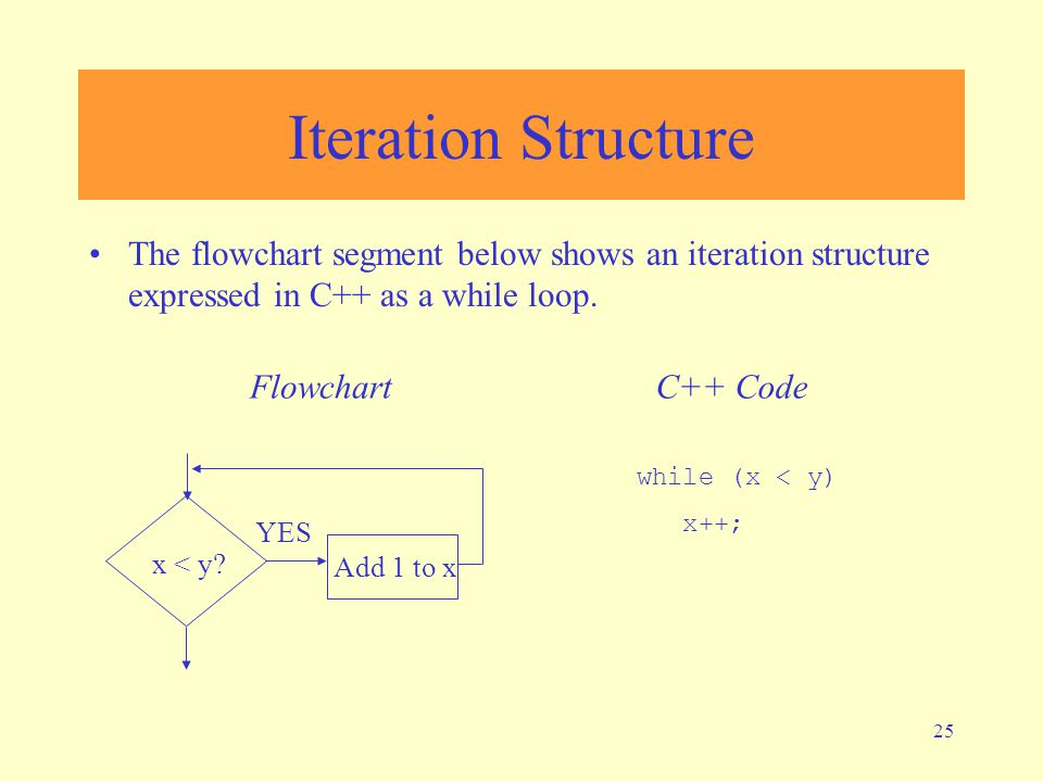 Iteration Structure The flowchart segment below shows an iteration structure expressed in C++ as a while loop.