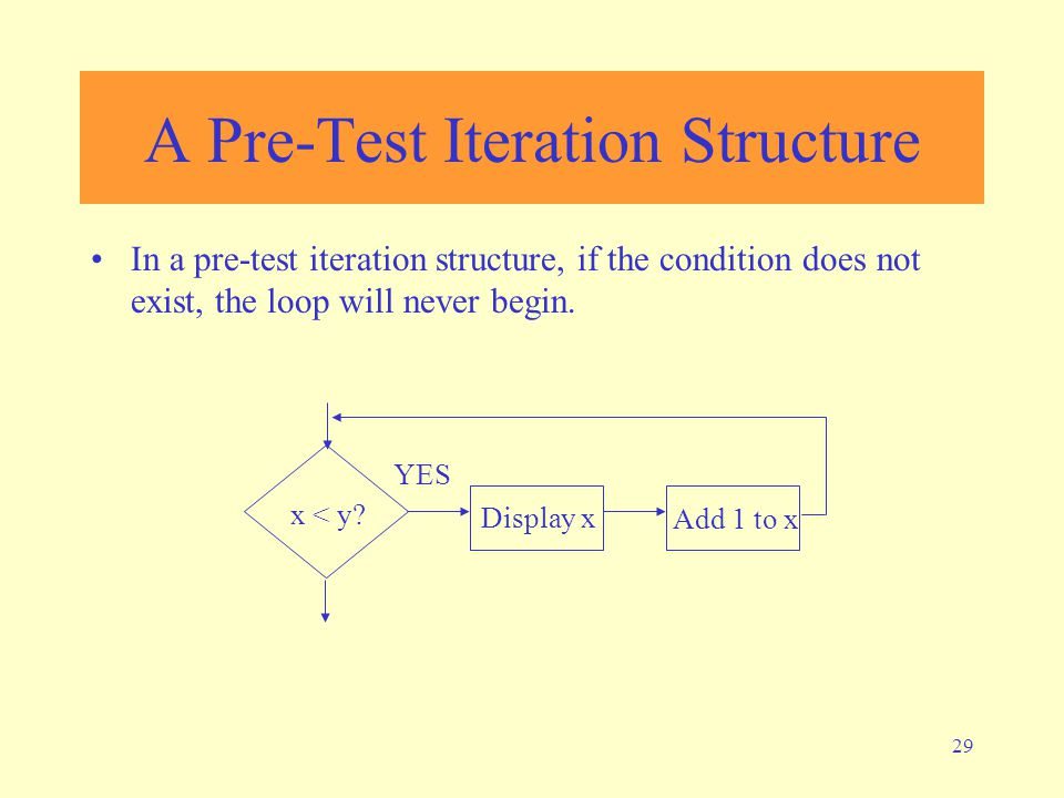 A Pre-Test Iteration Structure