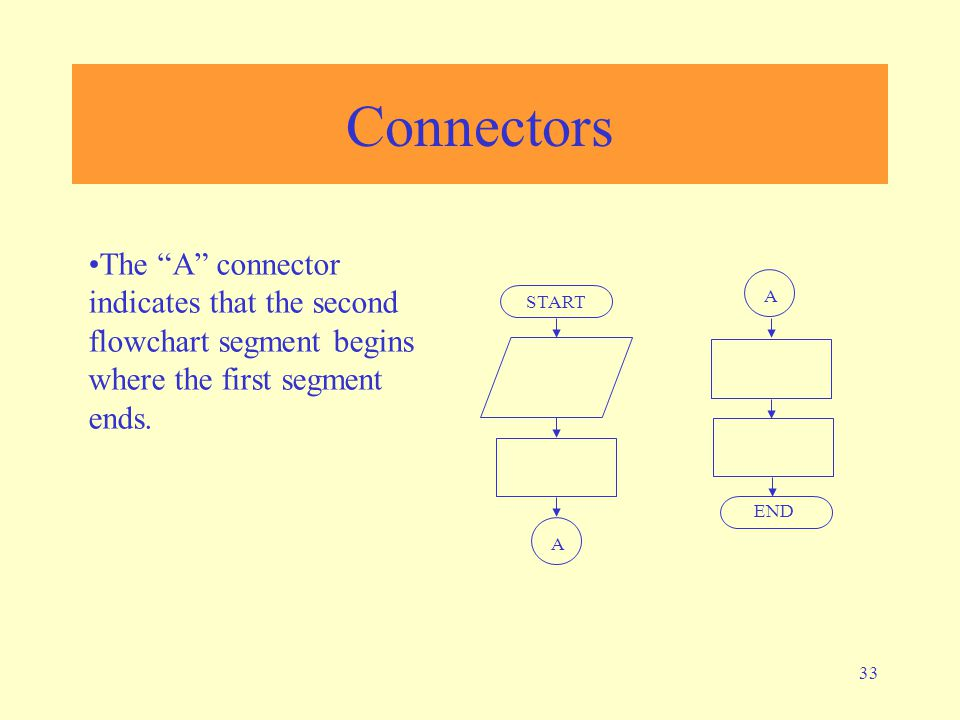 Connectors The A connector indicates that the second flowchart segment begins where the first segment ends.