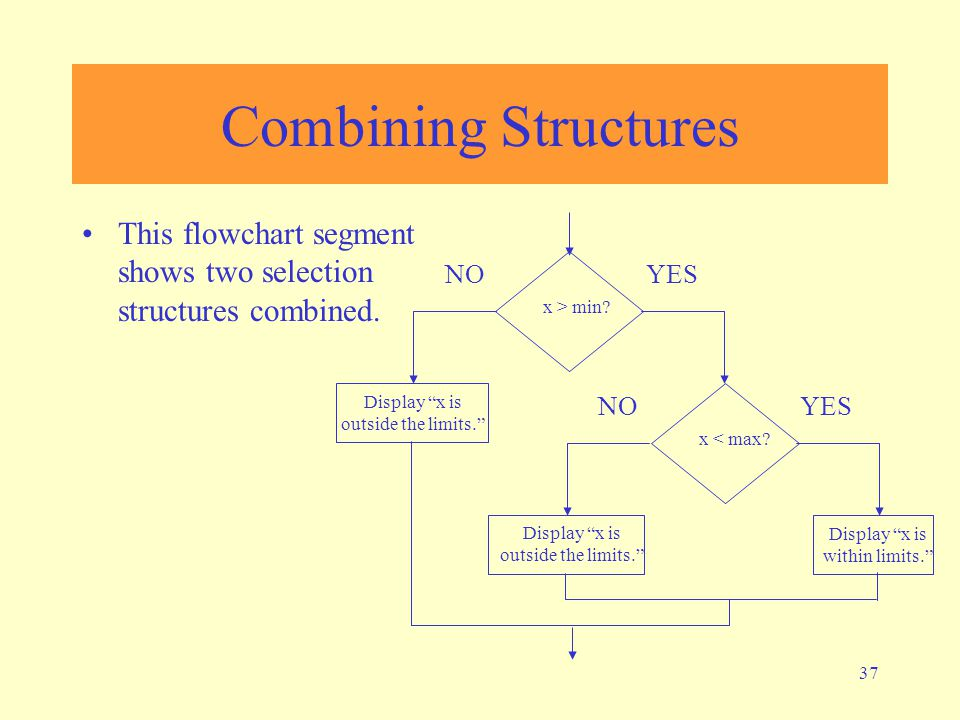 Combining Structures This flowchart segment shows two selection structures combined. Display x is within limits.