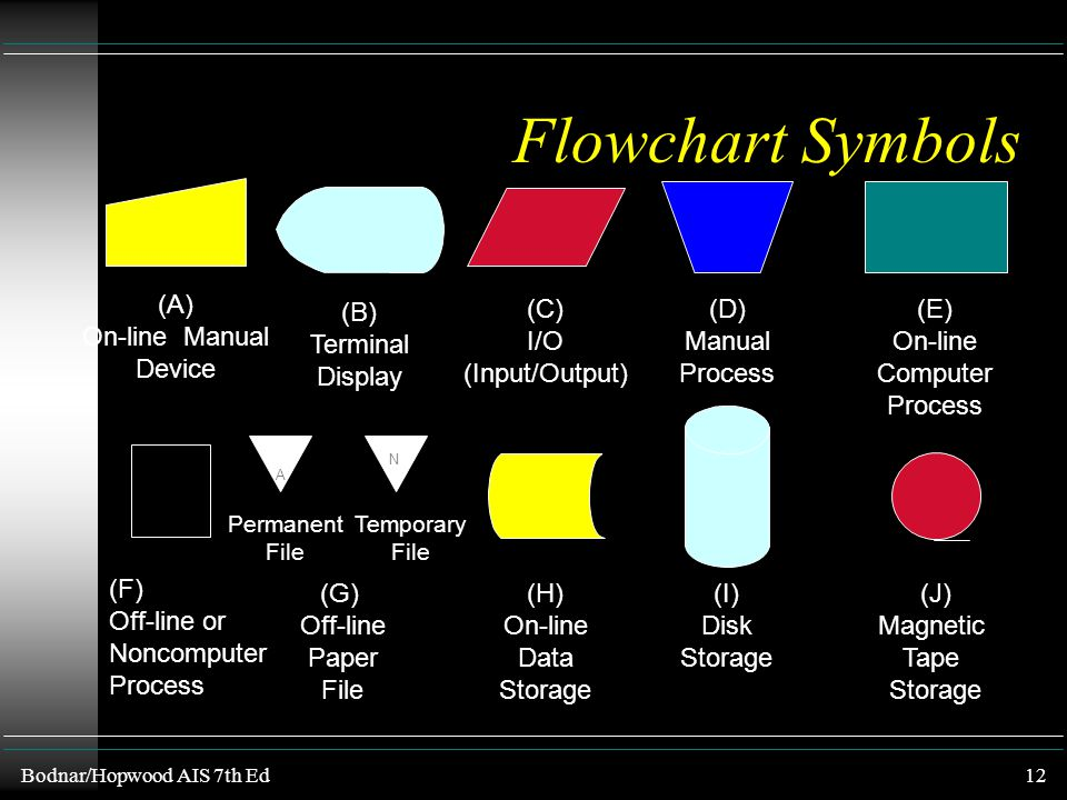 Flowchart Symbols (A) On-line Manual Device (B) Terminal Display (C)