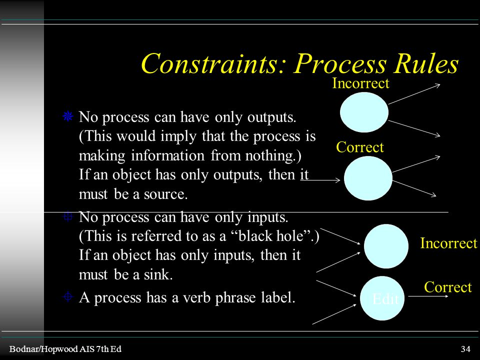 Constraints: Process Rules