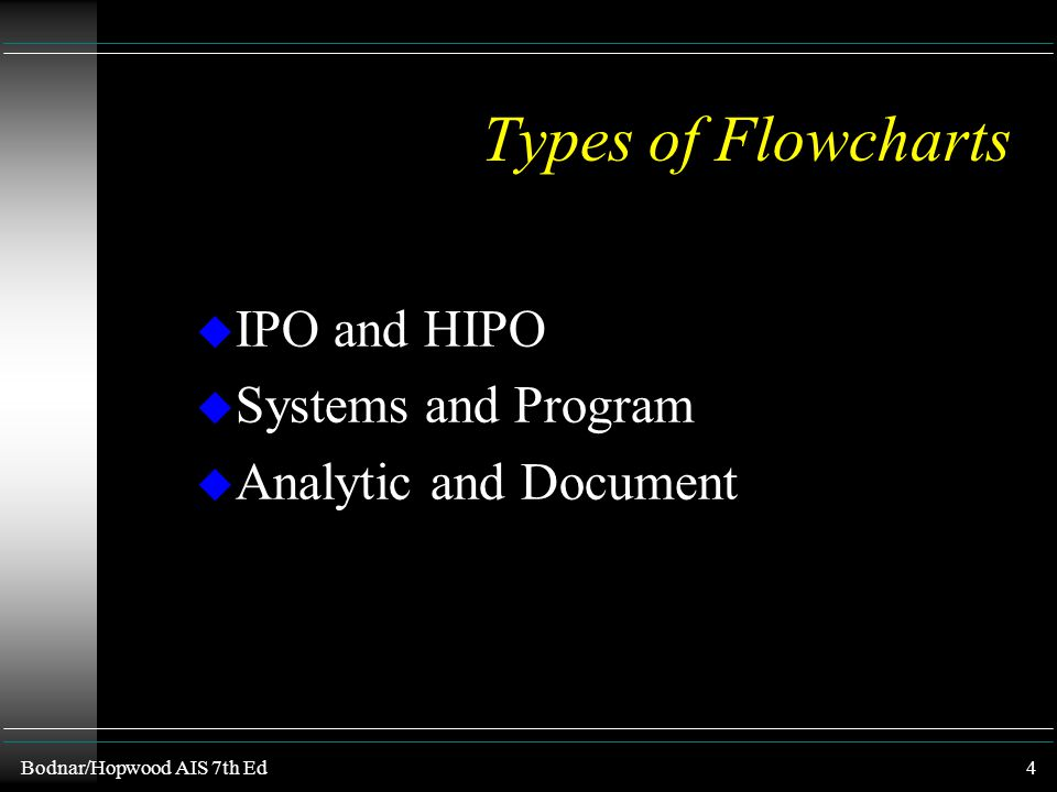 Types of Flowcharts IPO and HIPO Systems and Program
