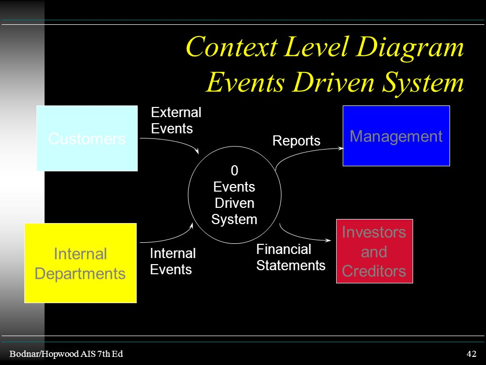 Context Level Diagram Events Driven System