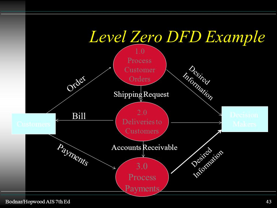 Level Zero DFD Example Order Bill Payments 3.0 Process Payments