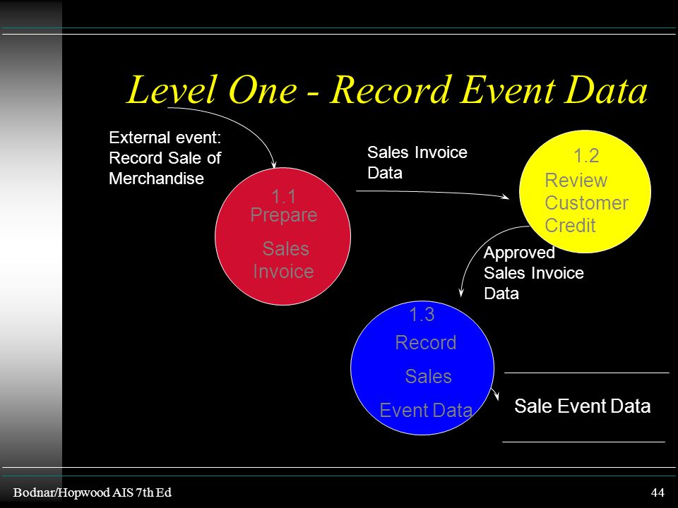 Level One - Record Event Data