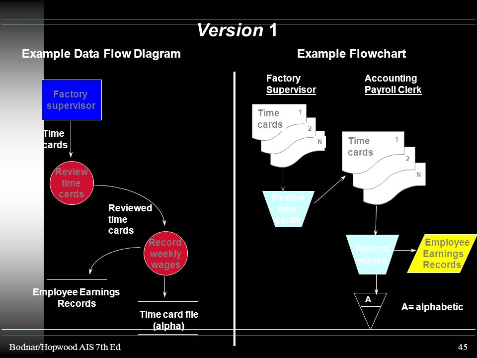 Version 1 Example Data Flow Diagram Example Flowchart Factory