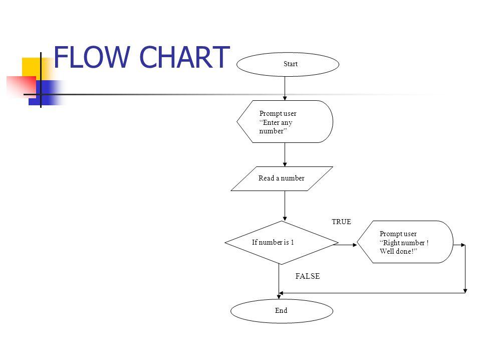 FLOW CHART FALSE Start Prompt user Enter any number Read a number