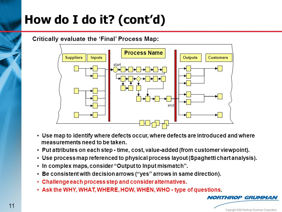 How do I do it (cont'd) Critically evaluate the 'Final' Process Map:
