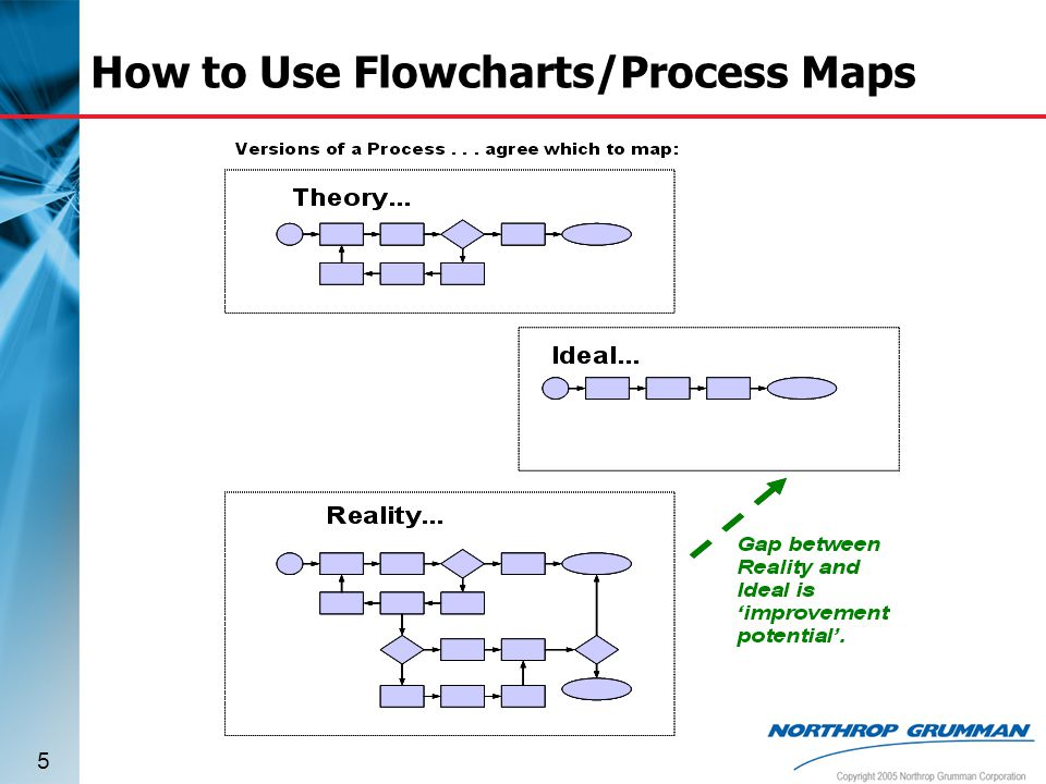 How to Use Flowcharts/Process Maps