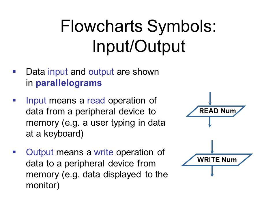 Flowcharts Symbols: Input/Output