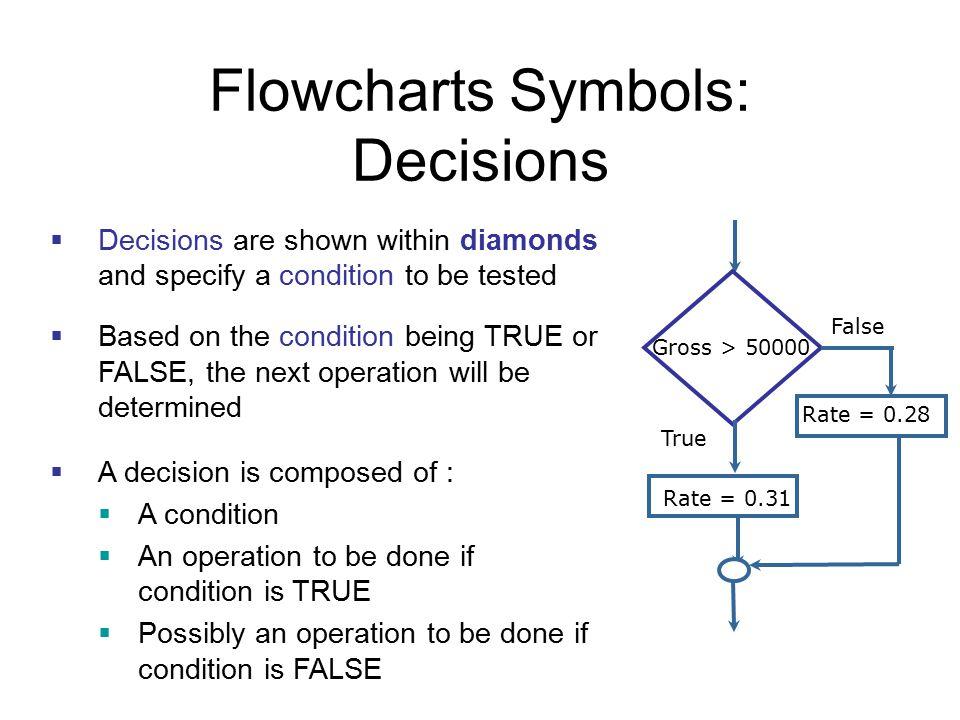 Flowcharts Symbols: Decisions