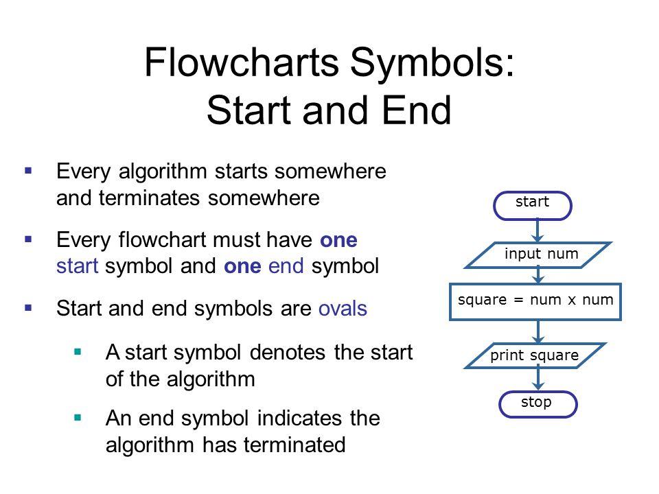 Flowcharts Symbols: Start and End