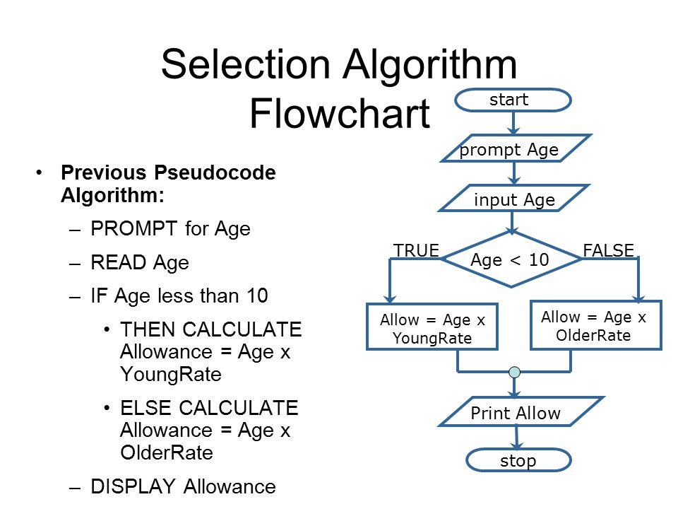 Selection Algorithm Flowchart