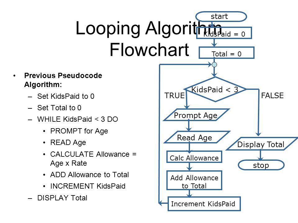 Looping Algorithm Flowchart