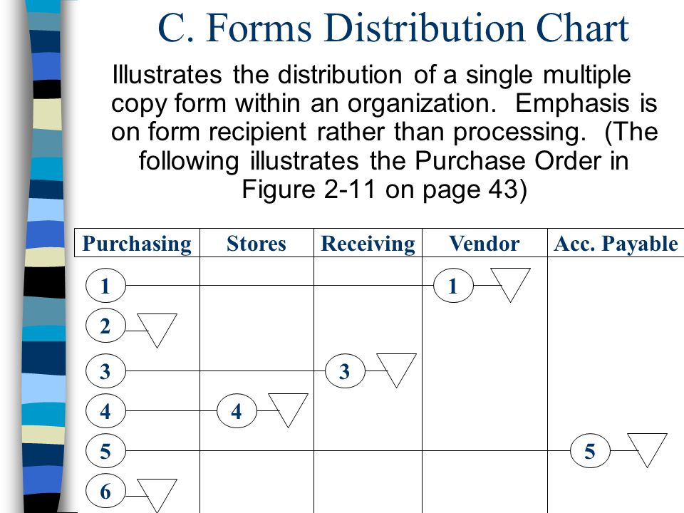 C. Forms Distribution Chart