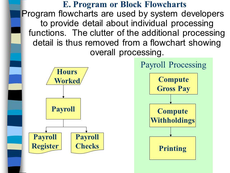 E. Program or Block Flowcharts