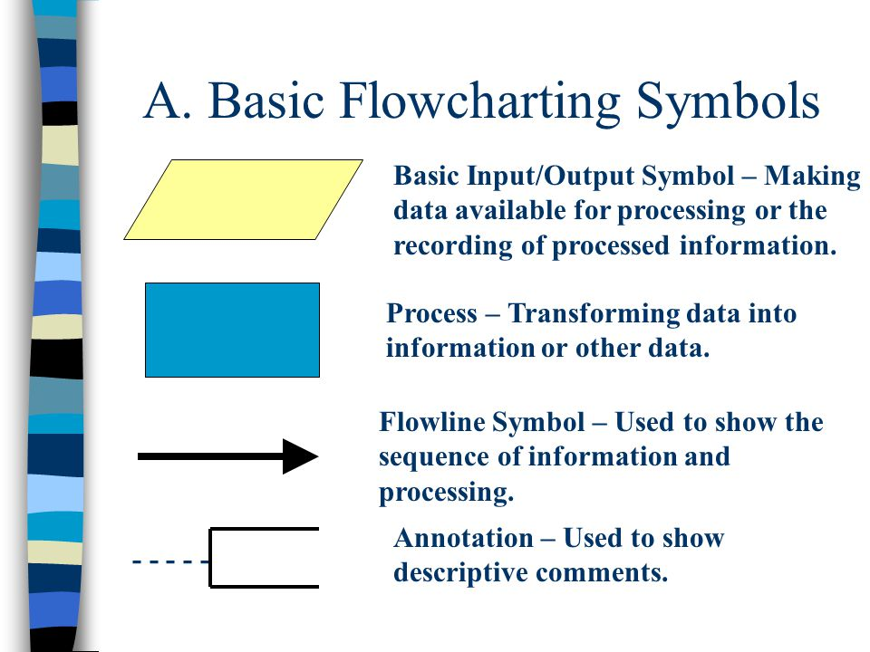 A. Basic Flowcharting Symbols