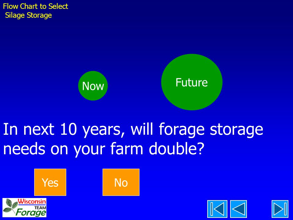 In next 10 years, will forage storage needs on your farm double
