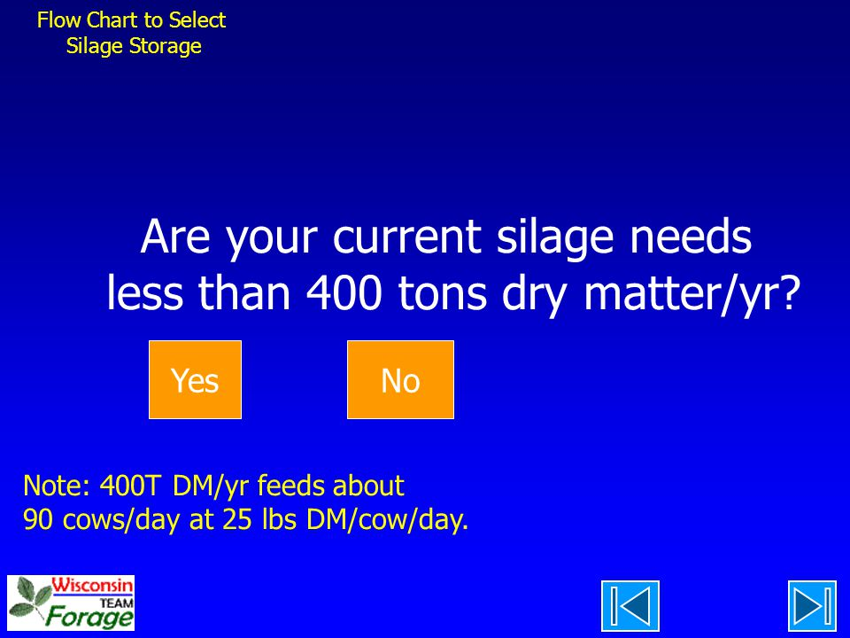 Are your current silage needs less than 400 tons dry matter/yr