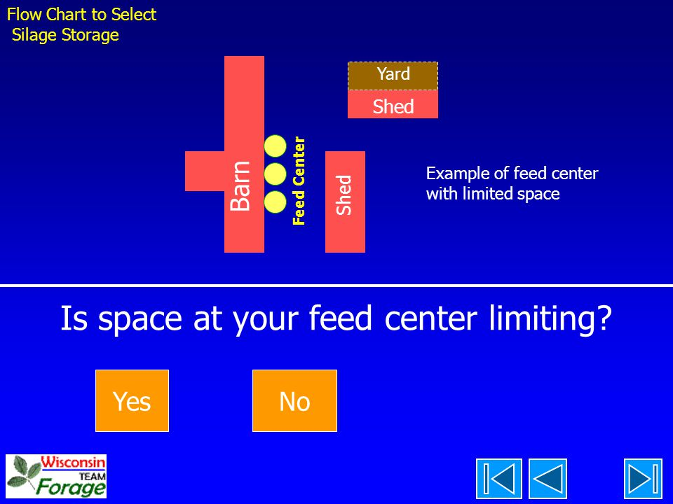 Is space at your feed center limiting