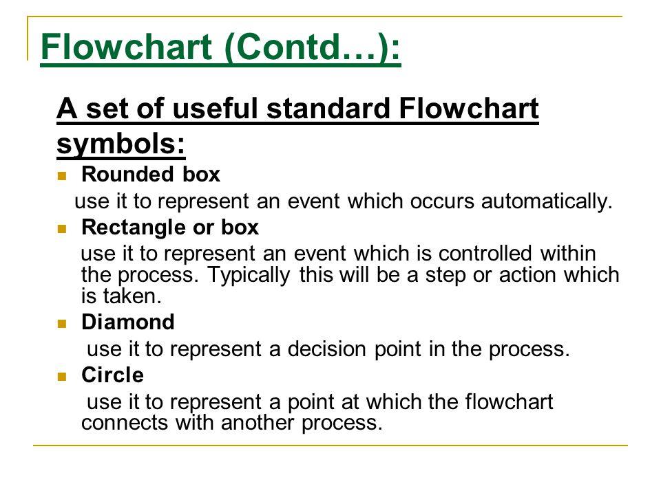 Flowchart (Contd…): A set of useful standard Flowchart symbols: