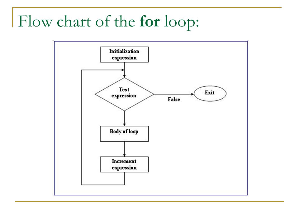 Flow chart of the for loop: