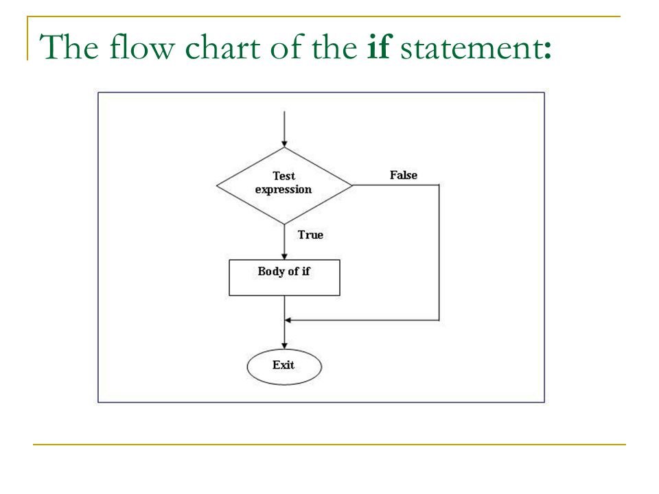 The flow chart of the if statement: