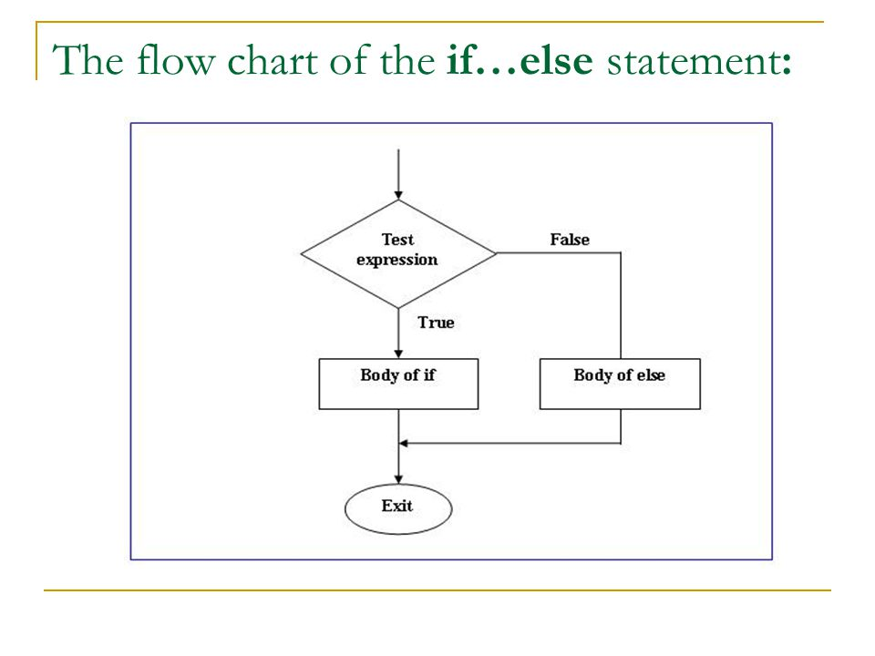 The flow chart of the if…else statement: