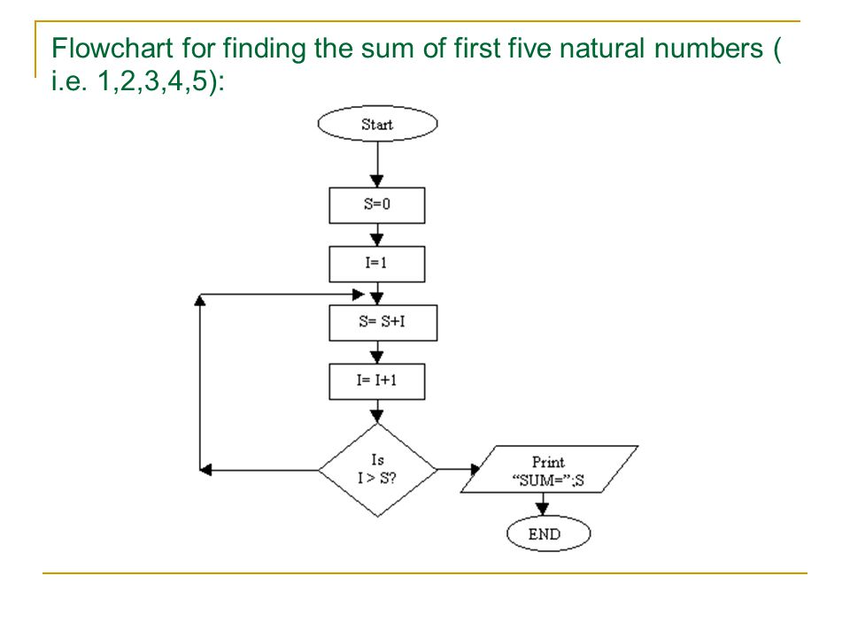 Flowchart for finding the sum of first five natural numbers ( i. e