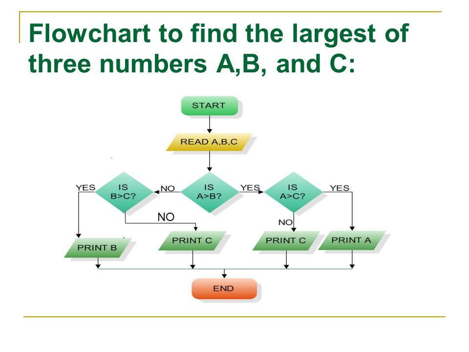 Flowchart to find the largest of three numbers A,B, and C: