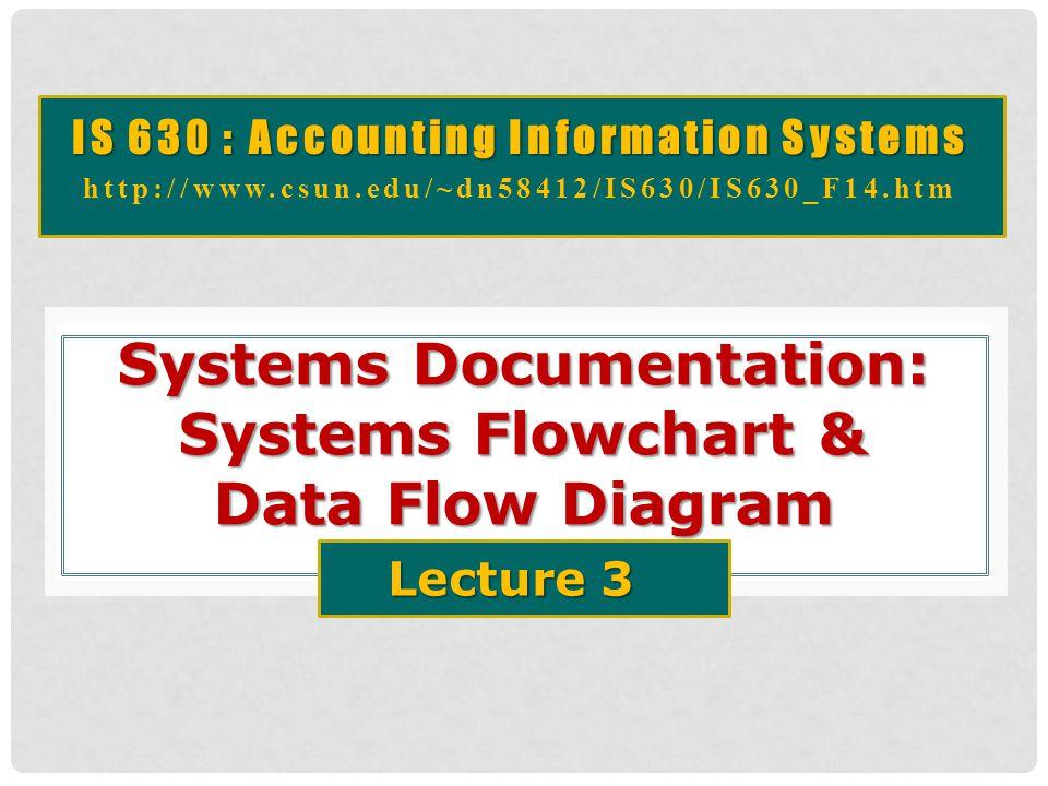 Systems Documentation: Systems Flowchart & Data Flow Diagram