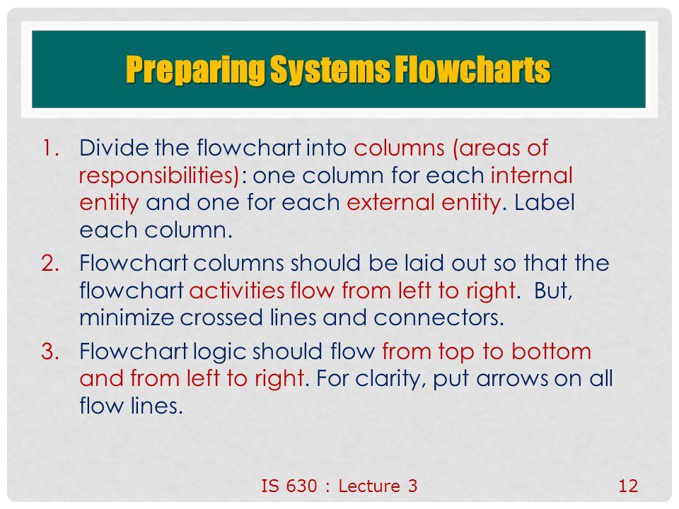 Preparing Systems Flowcharts