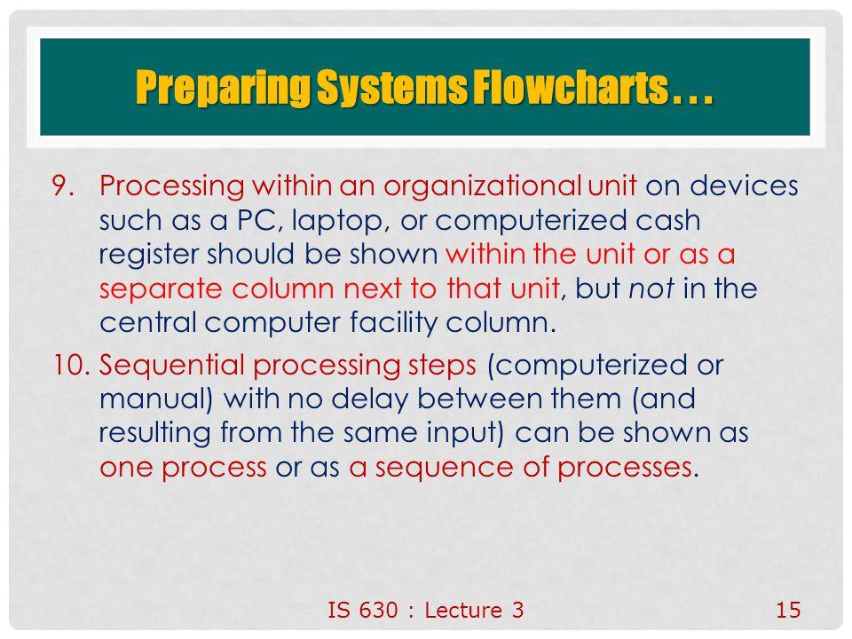 Preparing Systems Flowcharts . . .