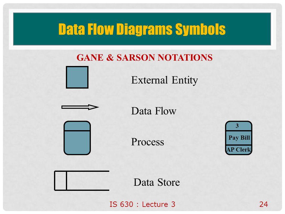 Data Flow Diagrams Symbols
