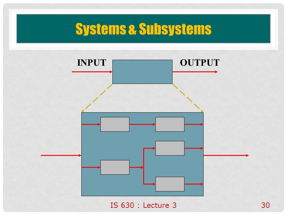 Systems & Subsystems INPUT OUTPUT IS 630 : Lecture 3