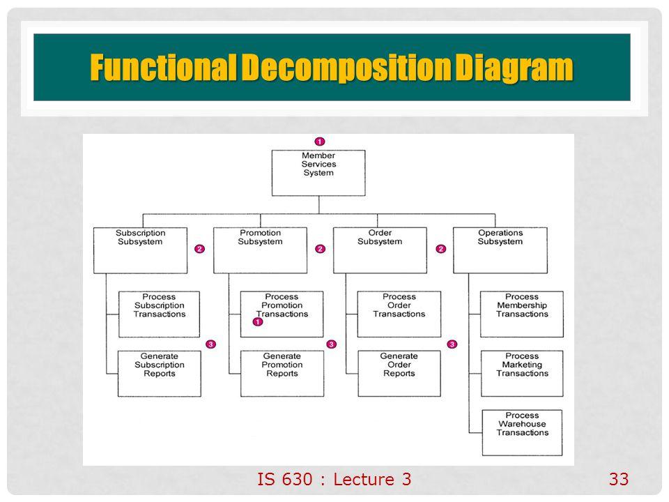 Functional Decomposition Diagram