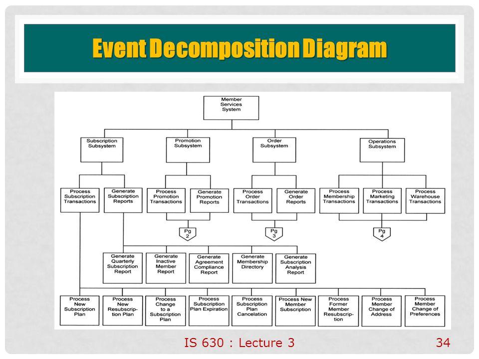 Event Decomposition Diagram