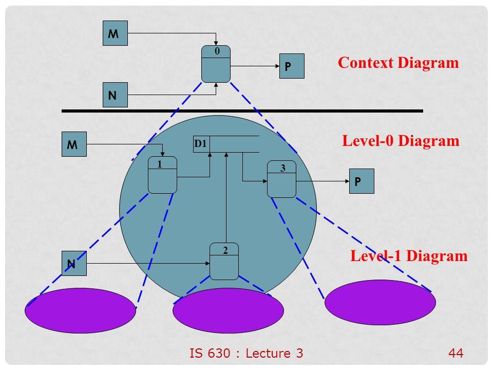 Context Diagram Level-0 Diagram Level-1 Diagram M P N M P N