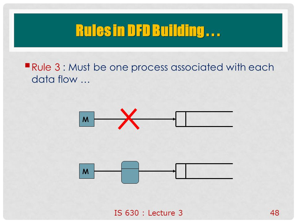 Rules in DFD Building . Rule 3 : Must be one process associated with each data flow … M.