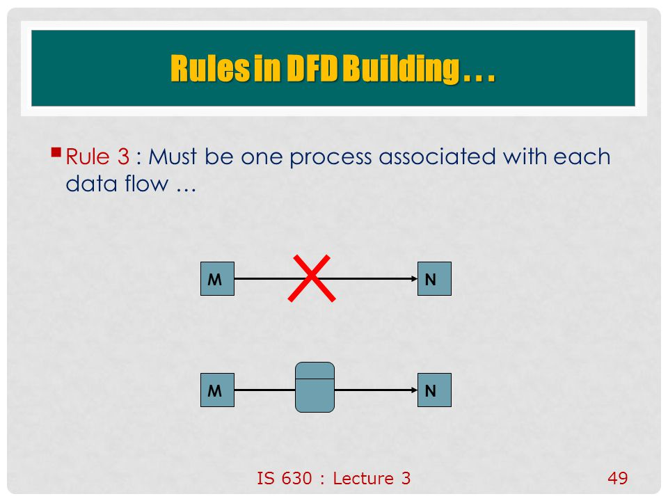 Rules in DFD Building . . . Rule 3 : Must be one process associated with each data flow … M. N. M.