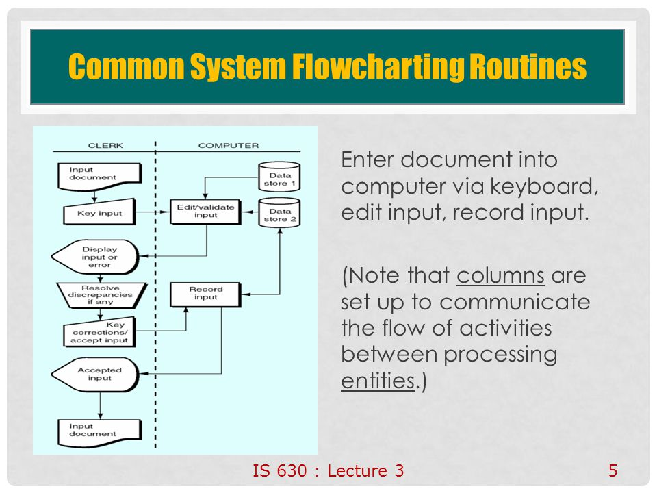 Common System Flowcharting Routines