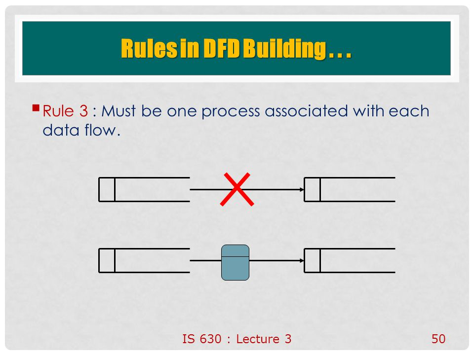 Rules in DFD Building . Rule 3 : Must be one process associated with each data flow.
