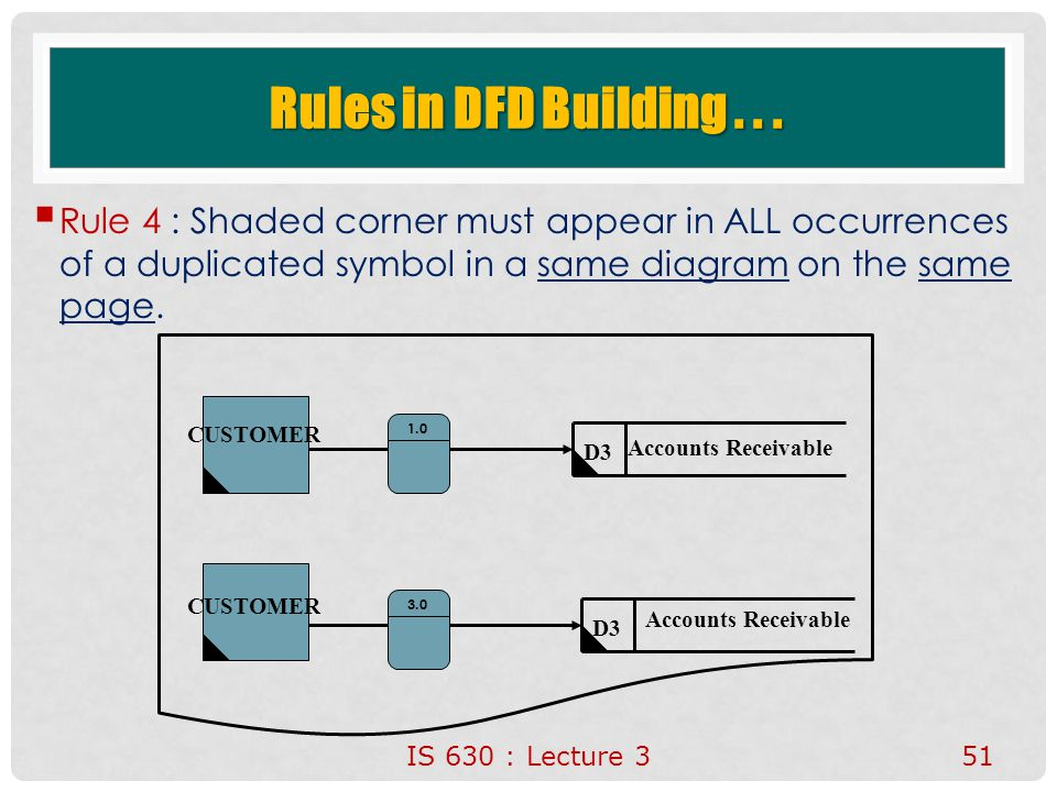 Rules in DFD Building . . . Rule 4 : Shaded corner must appear in ALL occurrences of a duplicated symbol in a same diagram on the same page.