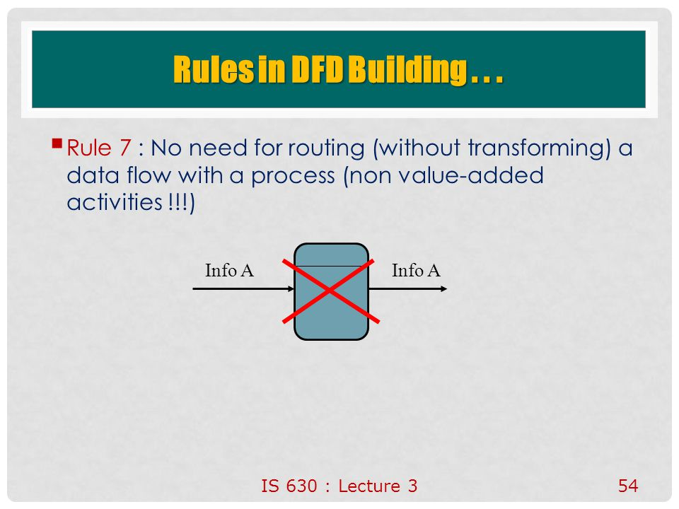 Rules in DFD Building . . . Rule 7 : No need for routing (without transforming) a data flow with a process (non value-added activities !!!)