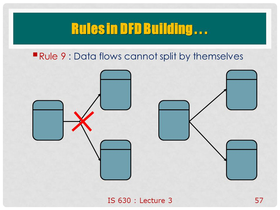 Rules in DFD Building . . . Rule 9 : Data flows cannot split by themselves IS 630 : Lecture 3