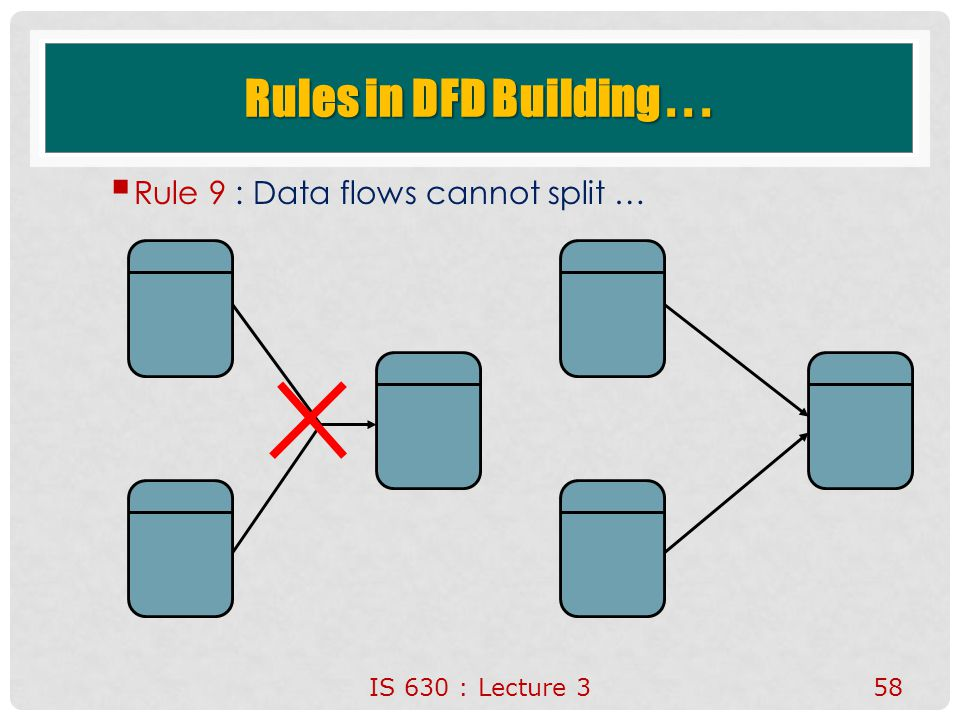 Rules in DFD Building . . . Rule 9 : Data flows cannot split …