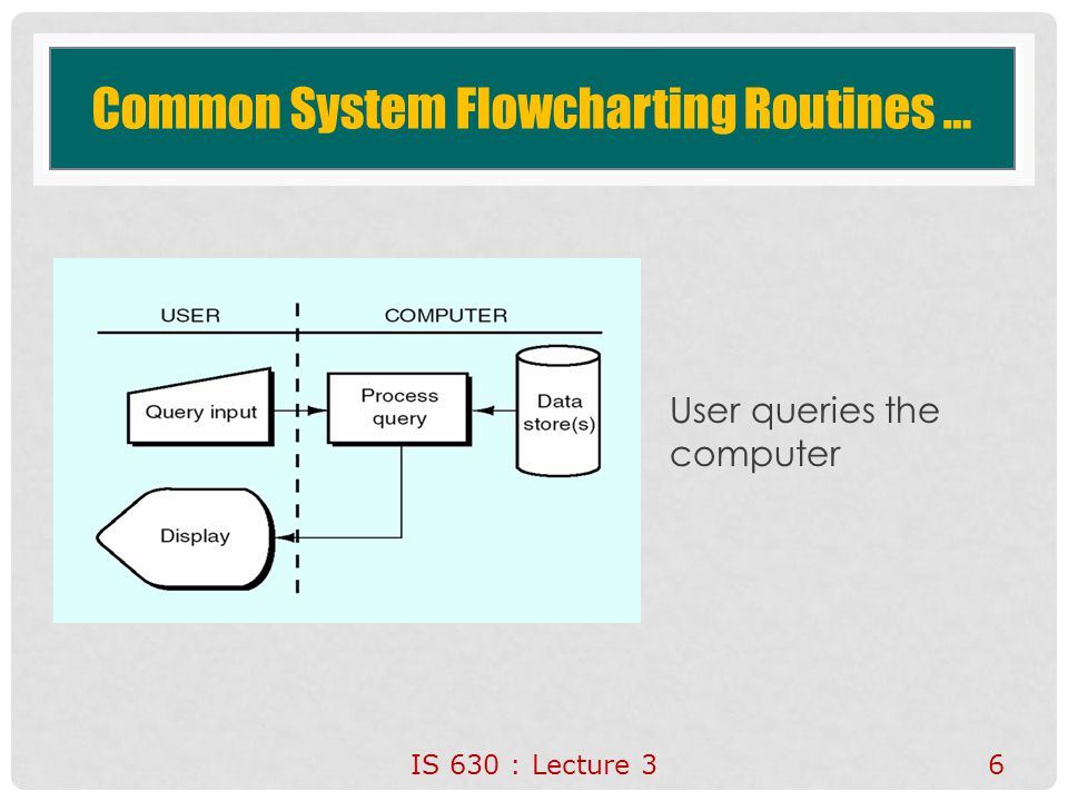 Common System Flowcharting Routines …