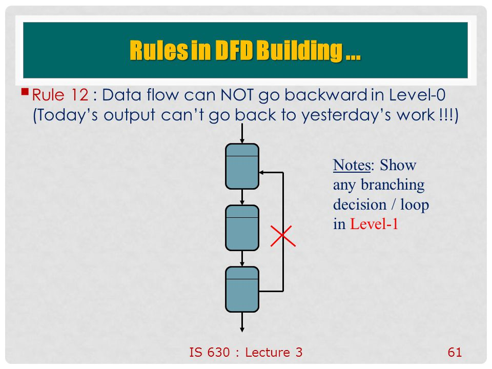 Rules in DFD Building ... Rule 12 : Data flow can NOT go backward in Level-0 (Today's output can't go back to yesterday's work !!!)